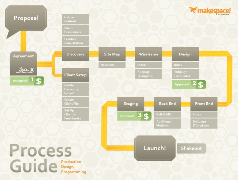 process Process Diagrams Pinterest - copy blueprint network design