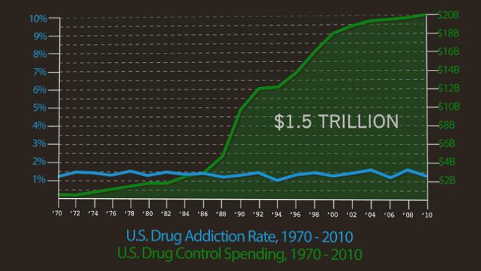 drug-addiction-by-year
