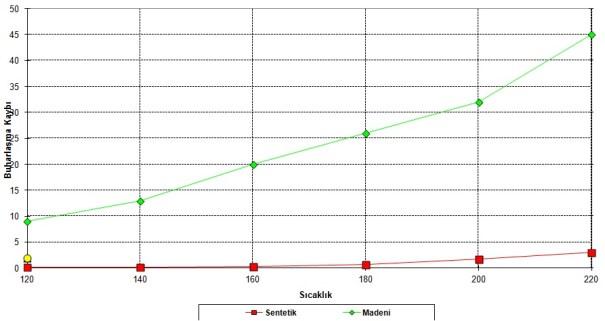 TGA Testi - Sıcaklığa Göre Buharlaşma Miktarı Farklılıkları (Sentetik Yağ ve Madeni Yağ için)