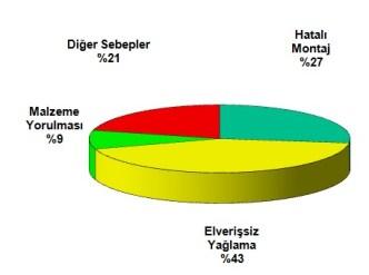 Rulman Arıza Nedenleri ve Oranları (Pasta Grafiği)