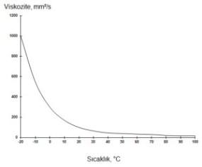 Viskozite Sıcaklık İlişkisi