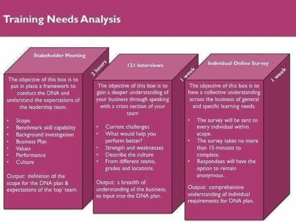 Training Needs Analysis Training Courses MBM