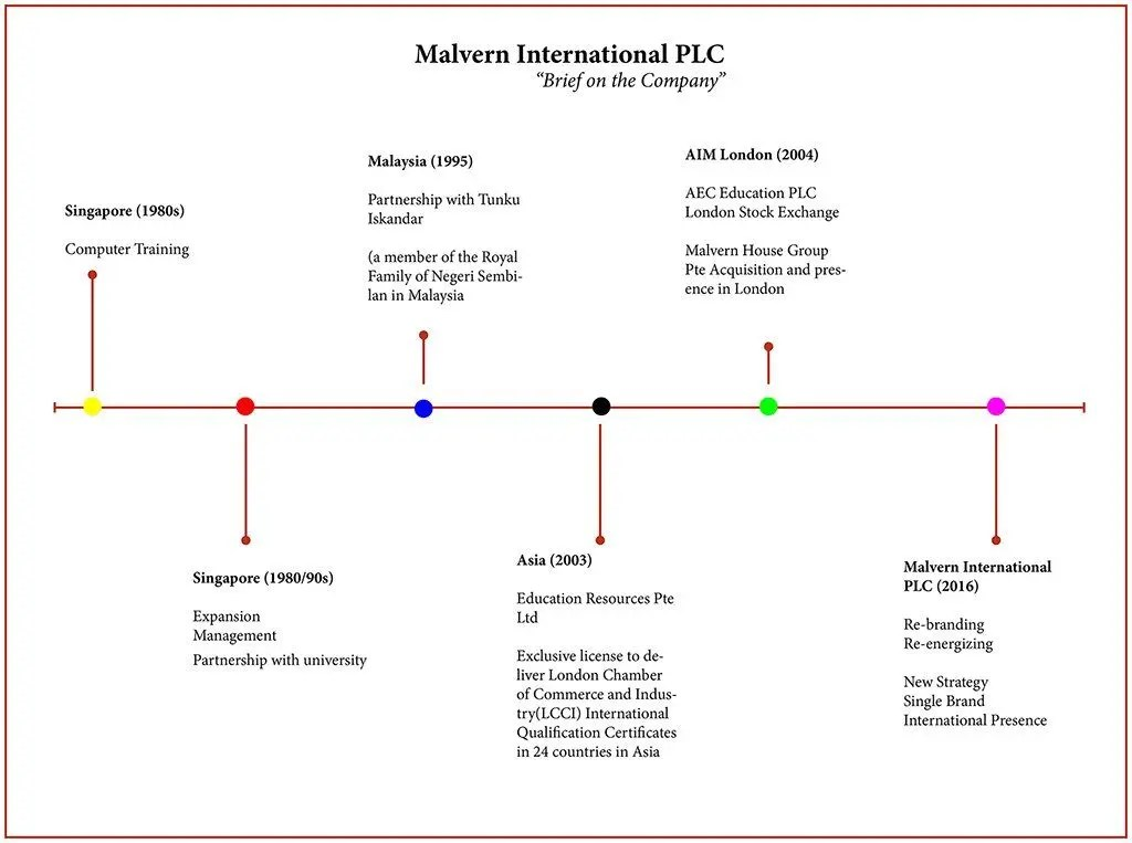 malvern-international-plc-history-timeline - Malvern International