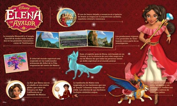 Infográfico de Elena of Avalor - mamalatinatips.com