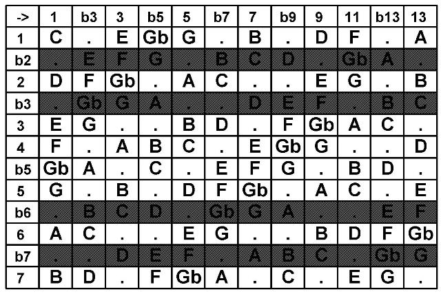 guitar chords, bass chords, piano chords or keyboard chord charts