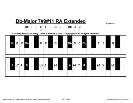 Part 2 of Db Maj 7#9#11 / C# Maj 7#9#11, Pentatonic Musical Scales