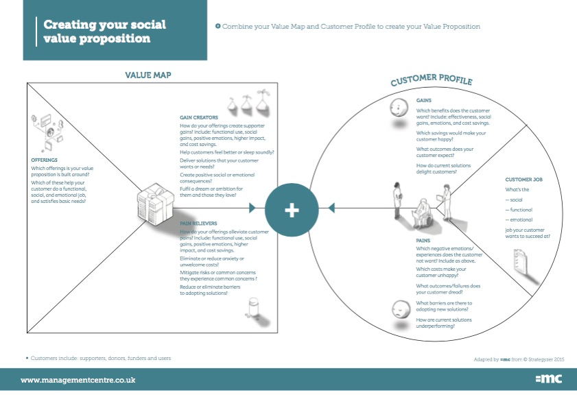 Social-Value-Proposition-Value-map-customer-profilejpg (841×595 - customer profile