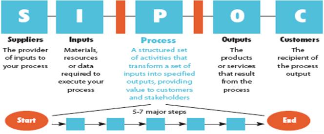 Supplier, Input, Process, Output and Customer (SIPOC) - Matrix