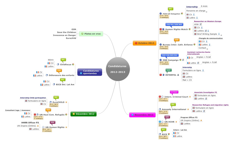logiciel cv mind mapping