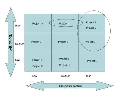 Simple Prioritization ManagingAmericans - project prioritization template
