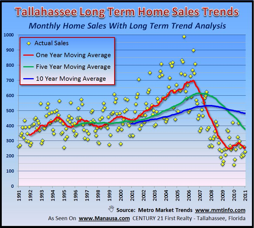 Real Estate Charts Forecast Market Behaviors - real estate market analysis