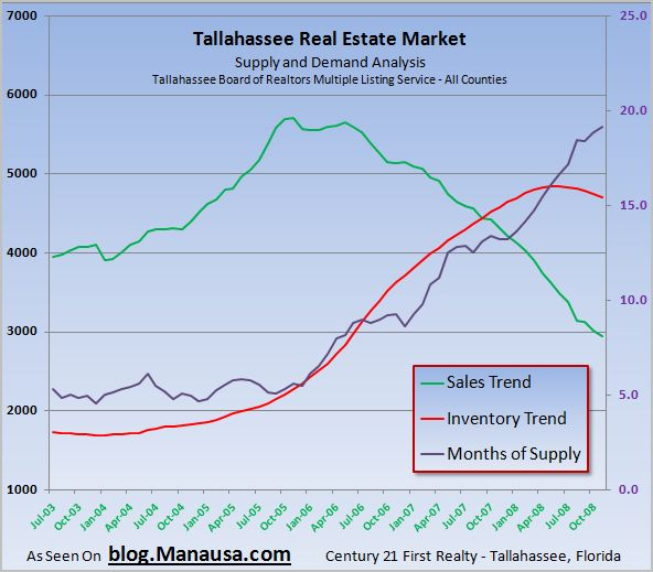 Follow Real Housing Market Movements With Trend Analysis
