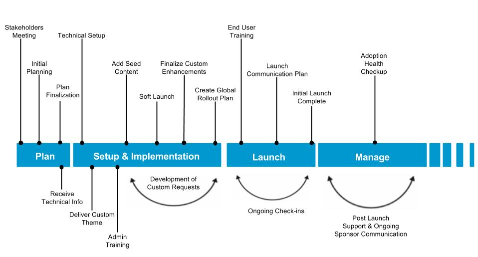 Build Project Timeline « MangoApps Getting Started Guide