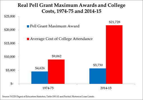 Doubling Pell Grants Is a Terrible Idea Manhattan Institute