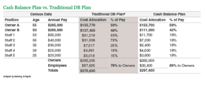 What is a Cash Balance Plan? | Library | Insights ...