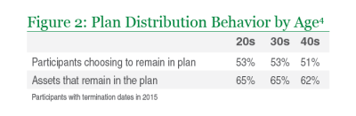 Managed Accounts in Defined Contribution Plans | Library | Insights | Manning & Napier
