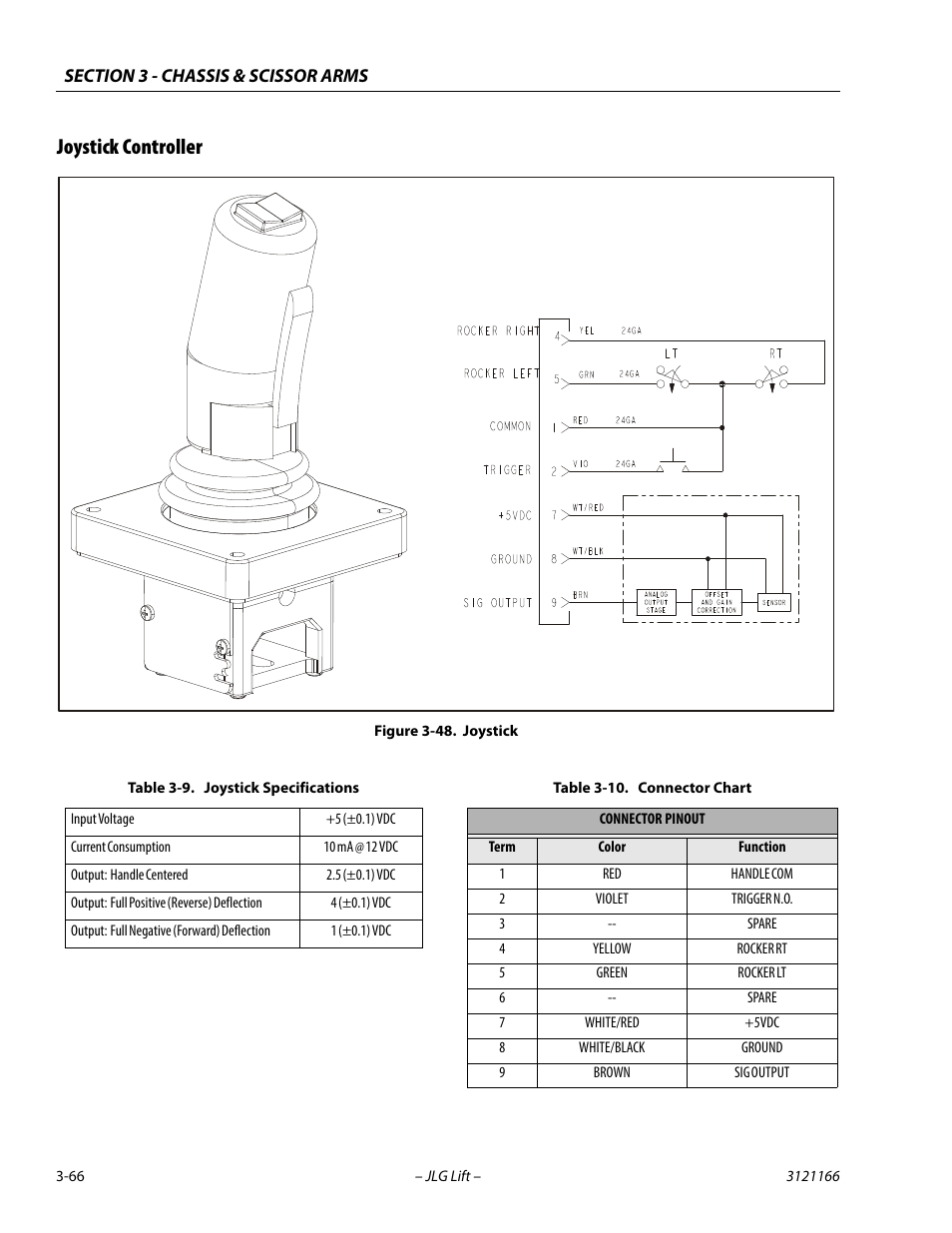 3246 Jlg Joystick Wiring Diagram Auto Electrical