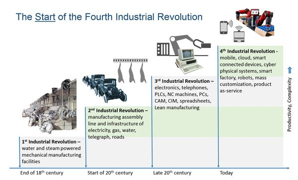 You Say You Want a Revolution  A Fourth Industrial
