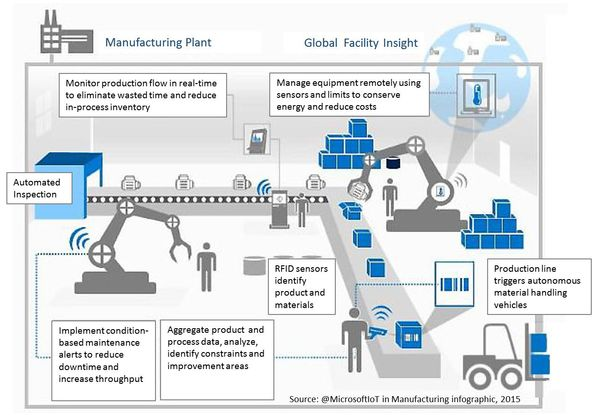 On The Journey To A Smart Manufacturing Revolution