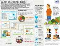 What-is-Student-Data