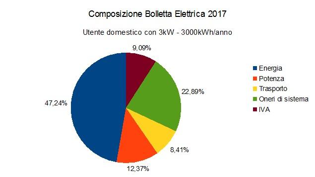 Marcodapra.it.ComposizioneBolletta2017