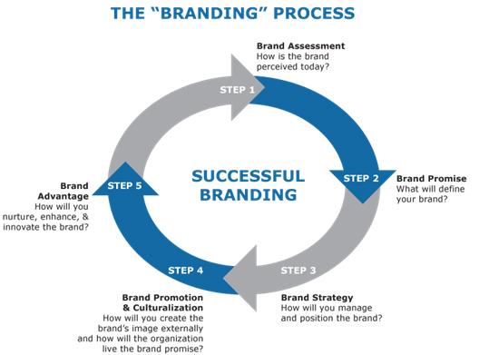 Branding tips and strategies to market your company \u2013 Marco de Groen