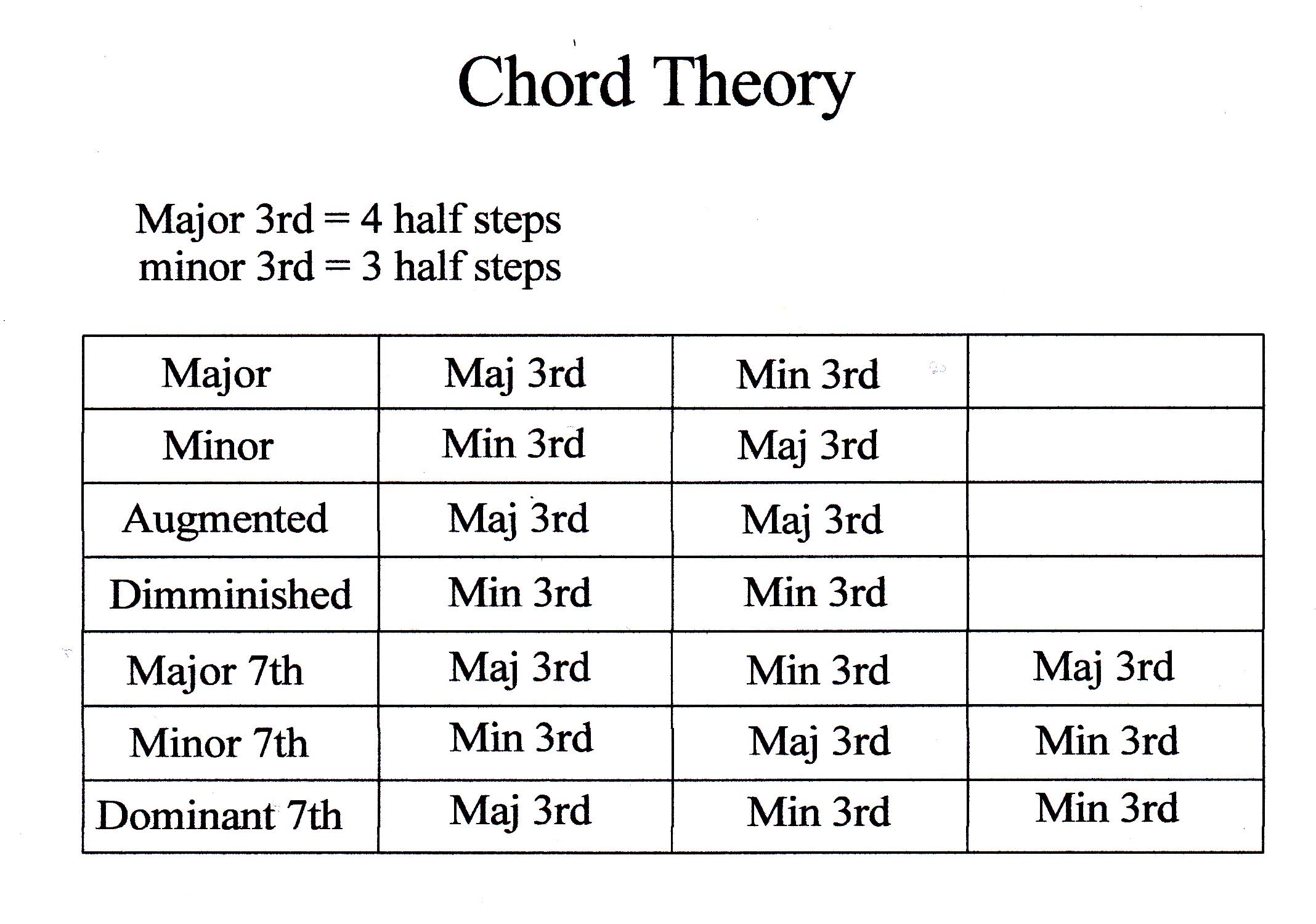 guitar chord guide curtis