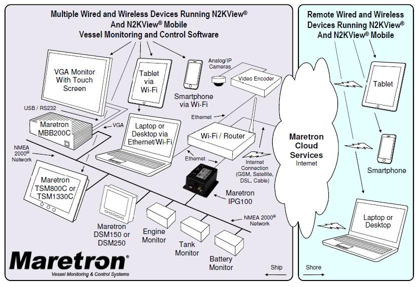 maretron ipg100 - nmea 2000 network wiring diagrams