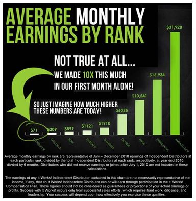 It Works Marketing Selling ItWorks Products A Go To Guide for the
