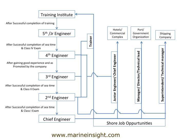 What Is Marine Engineering Courses, Job Description  Salary