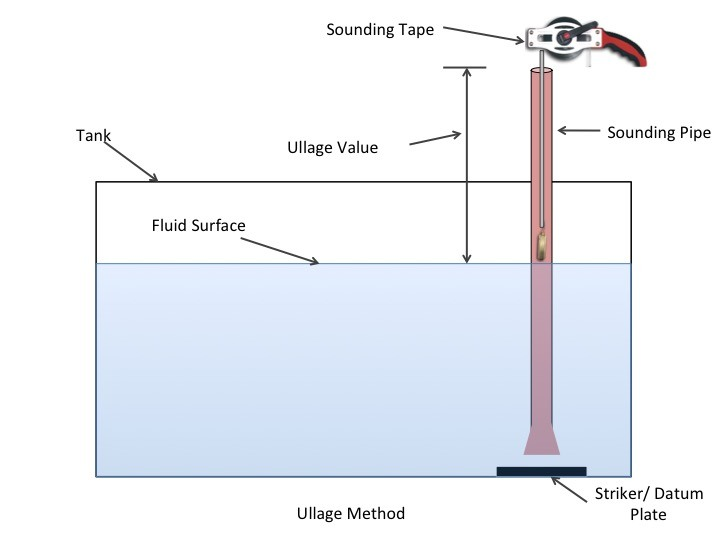 How and Why to Take Manual Sounding On Ship?