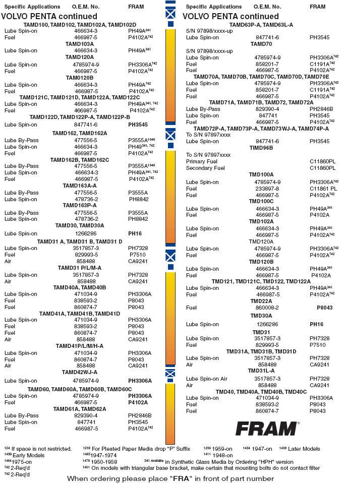 fram oil filter cross reference chart forms