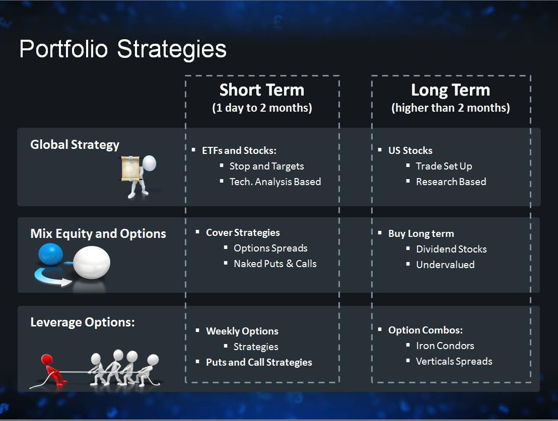 Portfolio Strategies