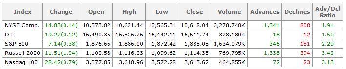 Short term market outlook
