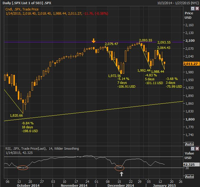 SP500 RSI Jan 14