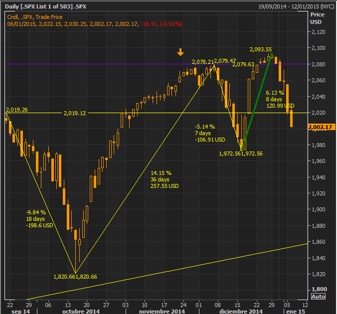 SP500 at the lows Jan 6th