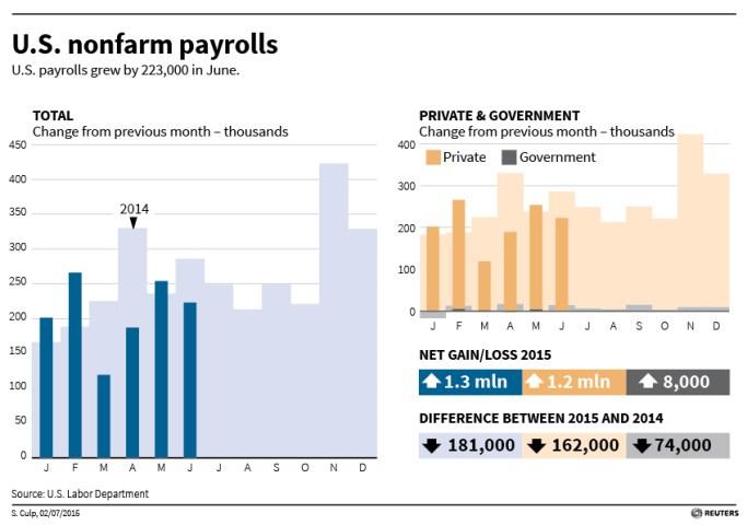 U.S. non-farm payrolls