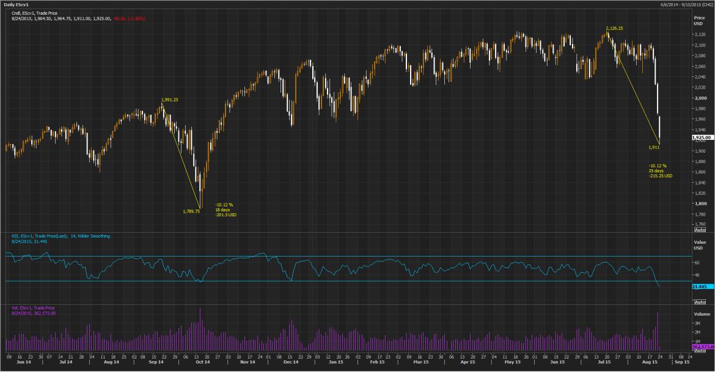 SPX Worried on Global Slow Down