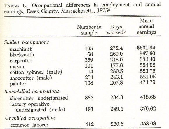 1875) Occupational Differences in Employment and Annual Earnings - sample production timeline