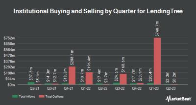 NASDAQ:TREE - LendingTree Stock Price, Price Target & More   MarketBeat
