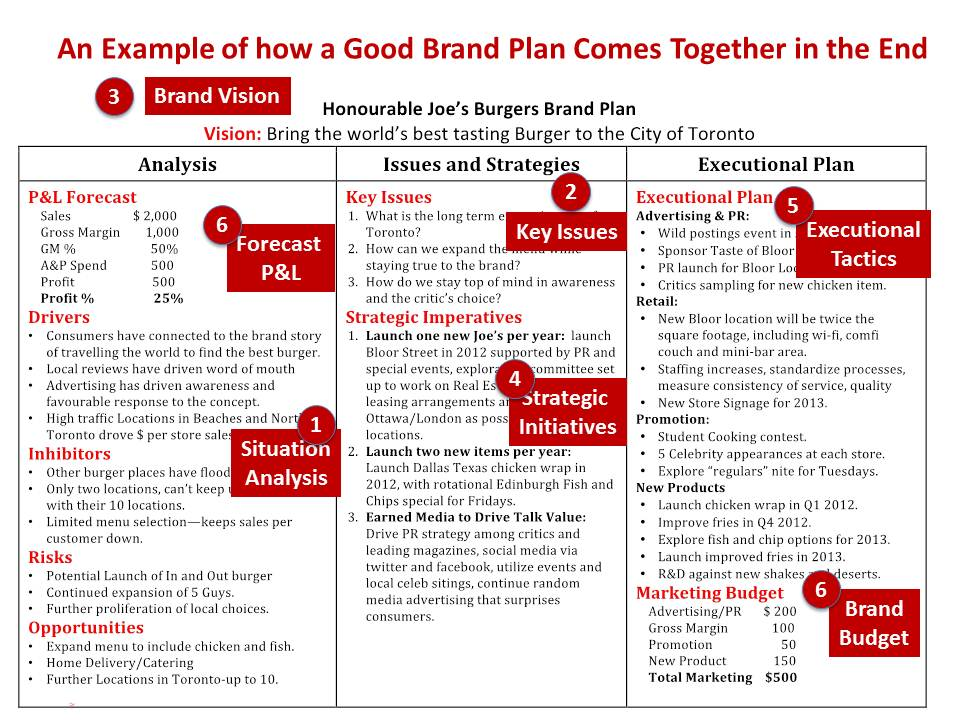 brand marketing plan example