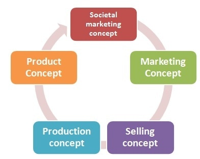 5 Core Concepts of Marketing - 5 Marketing concepts explained