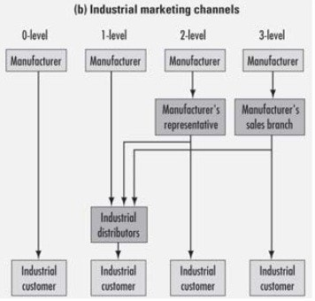 Channel levels - Consumer and industrial marketing channels