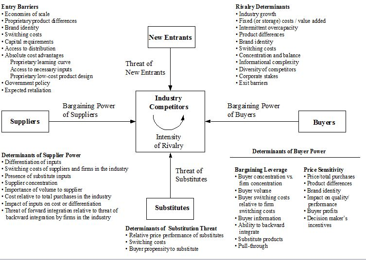 Michael Porter\u0027s Five forces model for industry analysis