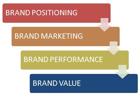 A Guide on Strategic Brand Management - 4 steps for Branding strategy - branding strategy