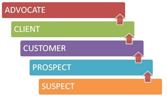 Customer Loyalty Ladder And How To Use It To Target Customers