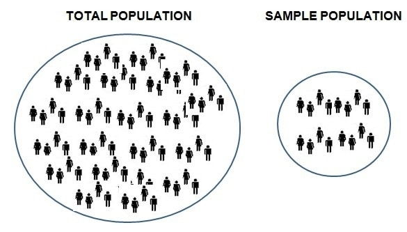 What is Sampling plan and how to make a sampling plan for research?