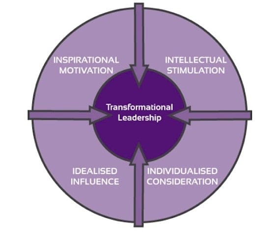 Transformational Leadership explained with examples - transformational leadership definition