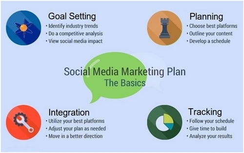 6 Tips to Help Create a Social Media Marketing Plan