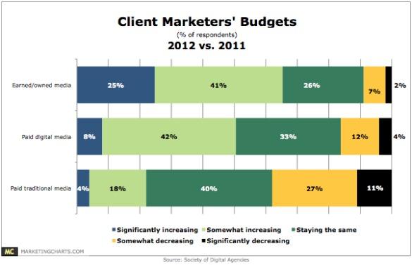 soda-marketers-budgets-2012v2011-feb-2012jpg - Marketing Charts